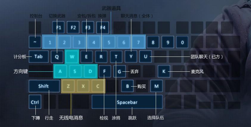 键盘代替鼠标问:我的电脑丄现在没有鼠标了我想玩游戏和丄qq但是鼠标